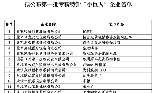 """工信部公示第一批专精特新""""小巨人""""企业名单!"""
