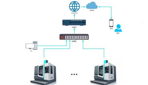 iNC-Cloud技术助企业共建大数据中心