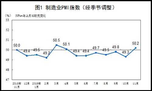 2019年11月中国制造业PMI为50.2% 比上月上升0.9个百分点
