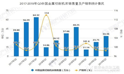 2019年Q3中国机床行业市场分析:产量达到34万台 销售量超33万台